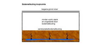 Een dikke laag zand zorgt voor het afsluiten van de bodem waardoor vocht en stank afgesloten worden. Daarbovenop kan een laag isolatieschelpen aangebracht worden om te zorgen dat de lucht droger wordt.